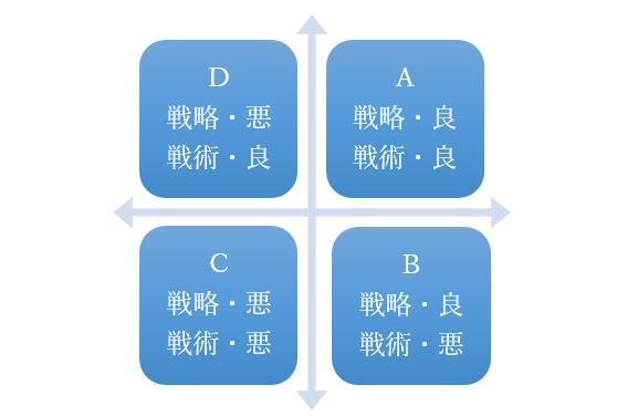 戦略と戦術の4パターンの組み合わせ