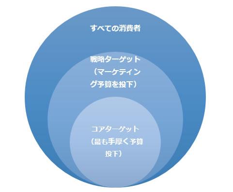 ターゲット層の分析